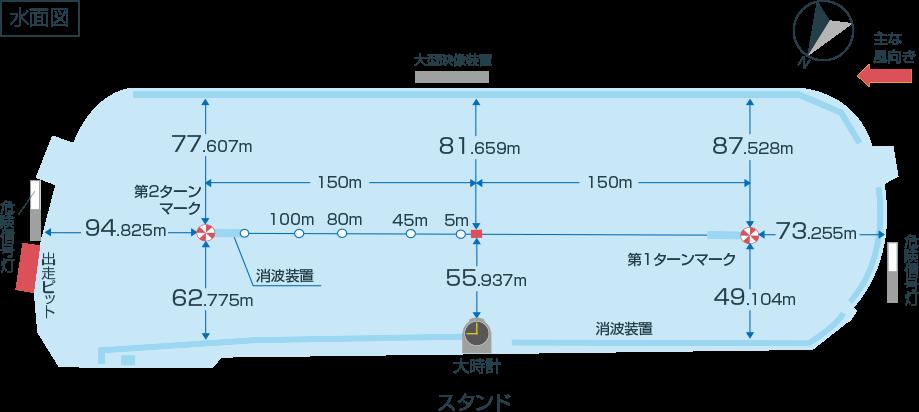 水面特徴 嵐舟 ボートレース コース