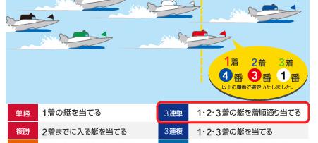 用語 嵐舟 ボートレース 勝ち方||競艇予想サイト 口コミ 評価 評判 検証 当たる 当たらない