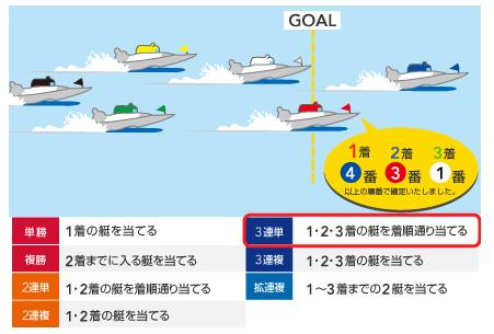 用語 嵐舟 ボートレース 勝ち方