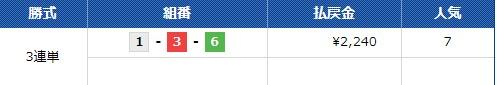 コロガシ結果 ボートレース 1129丸亀  競艇予想サイト 口コミ 評価 評判 検証 当たる 当たらない