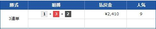 的中結果 ボートレース 蒲郡  競艇予想サイト 口コミ 評価 評判 検証 当たる 当たらない