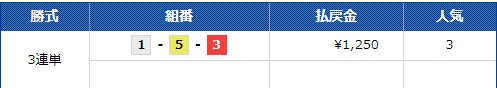 的中結果 Club Gingaクラブギンガ 芦屋11R  競艇予想サイト 口コミ 評価 評判 検証 当たる 当たらない