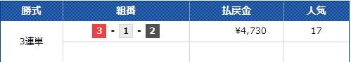 的中結果 Club Ginga 丸亀2R  競艇予想サイト 口コミ 評価 評判 検証 当たる 当たらない