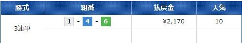 コロガシ結果 Club Gingaクラブギンガ 福岡12R  競艇予想サイト 口コミ 評価 評判 検証 当たる 当たらない
