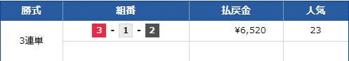 コロガシ結果12/6 蒲郡11R 船国無双(せんごくむそう)口コミと競艇予想サイトの検証