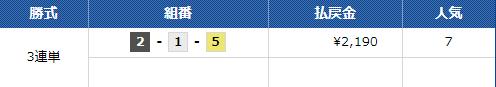 的中結果12/1 丸亀4R 船国無双(せんごくむそう)口コミと競艇予想サイトの検証