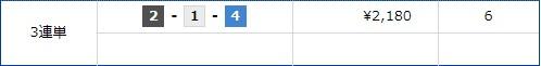 検証レポート 競艇サラリーマン コロガシ結果||競艇予想サイト 口コミ 評価 評判 検証 当たる 当たらない