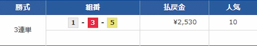コロガシ 6月14日ボートレース宮島の第12レース結果