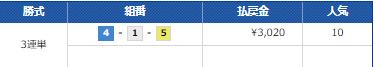 5月22日ボートレース戸田の第4レース結果
