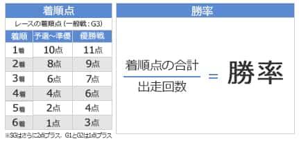 勝率の計算の仕方の画像||競艇予想サイト 口コミ 評価 評判 検証 当たる 当たらない