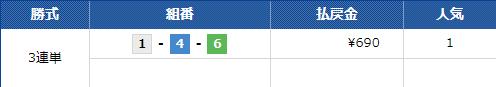 2021年7月5日ボートレース大村の第5Rのレースの結果||競艇予想サイト 口コミ 評価 評判 検証 当たる 当たらない