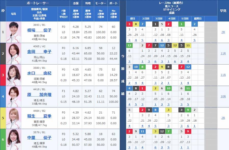 2021年7月6日ボートレース平和島の第6Rの出走表  競艇予想サイト 口コミ 評価 評判 検証 当たる 当たらない
