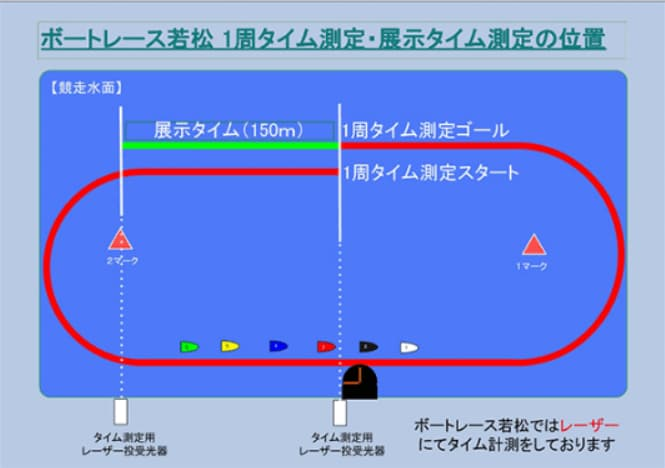 ボートレース若松の展示タイムの計測位置の画像  競艇予想サイト 口コミ 評価 評判 検証 当たる 当たらない