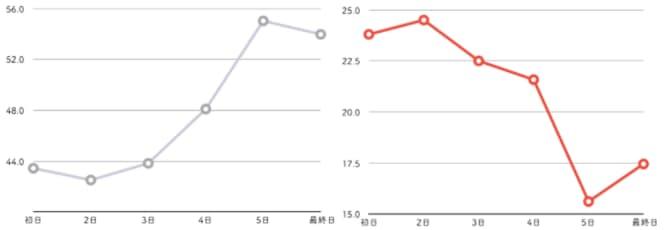 日別インの勝率とまくりの勝率のグラフの画像  競艇予想サイト 口コミ 評価 評判 検証 当たる 当たらない