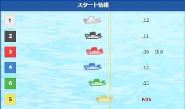 2021815ボートレース徳山の第3Rのスタート情報||競艇予想サイト 口コミ 評価 評判 検証 当たる 当たらない