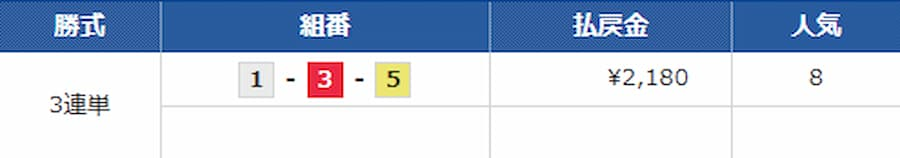 9月21日 1レース目 的中結果||競艇予想サイト 口コミ 評価 評判 検証 当たる 当たらない