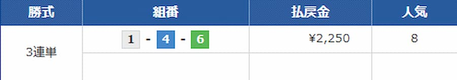 9月21日 コロガシレース 的中結果||競艇予想サイト 口コミ 評価 評判 検証 当たる 当たらない