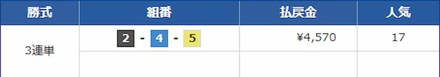 9月22日 1レース目 的中結果||競艇予想サイト 口コミ 評価 評判 検証 当たる 当たらない