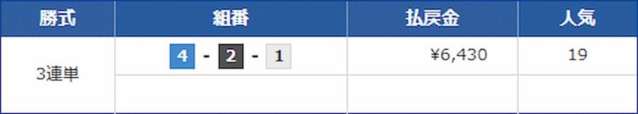 9月22日 コロガシレース 的中結果||競艇予想サイト 口コミ 評価 評判 検証 当たる 当たらない