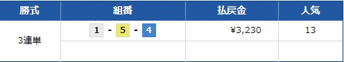 コロガシ2020/12/5競艇チャンピオンスーパーミドル級